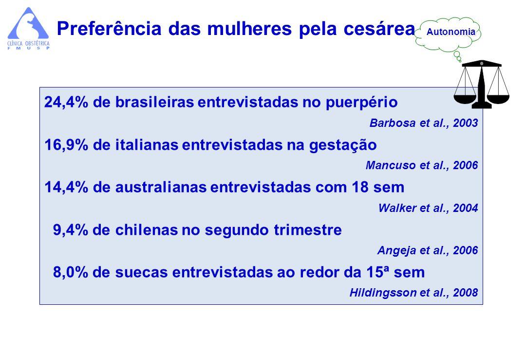 Preferência das mulheres pela cesárea