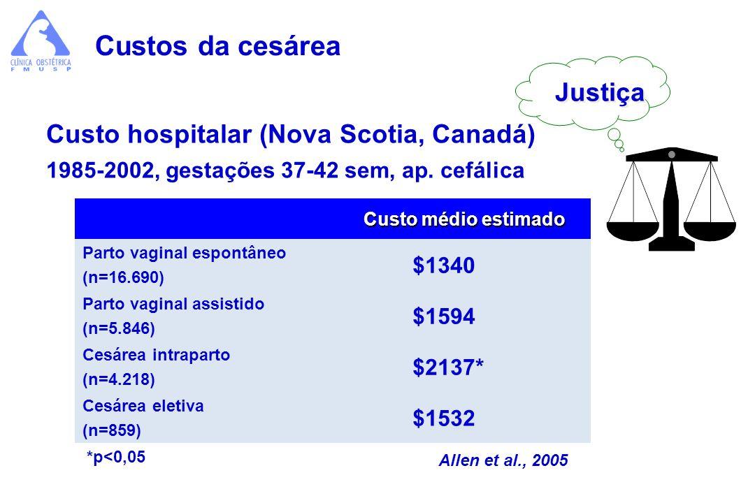 Custos da cesárea Justiça Custo hospitalar (Nova Scotia, Canadá) $1340