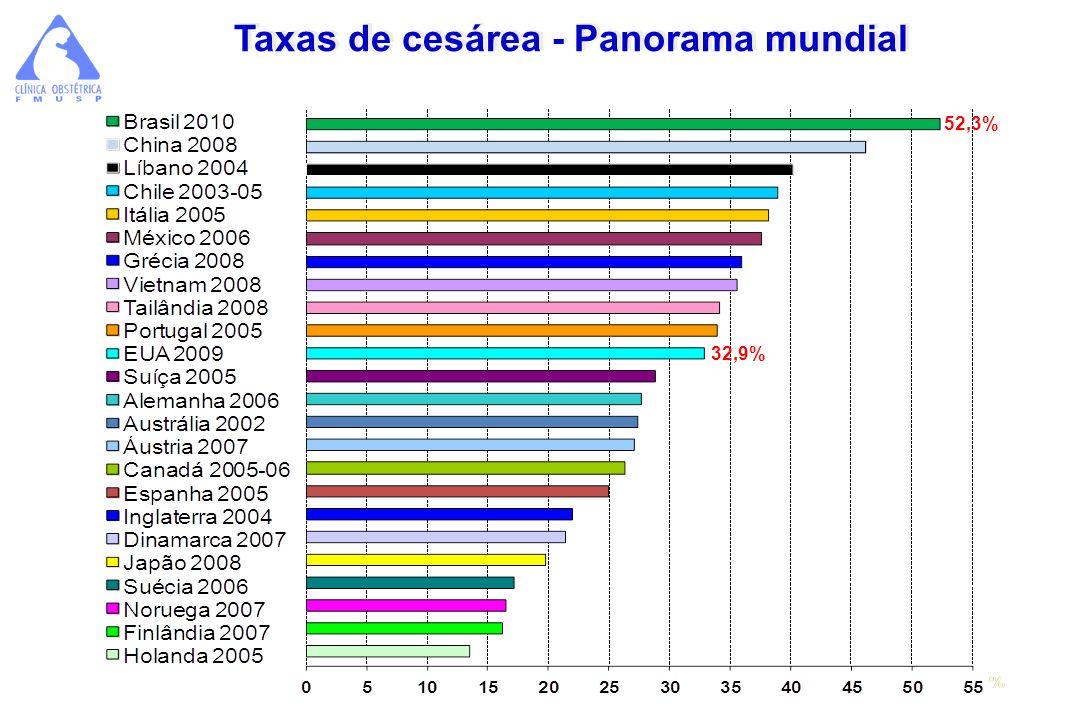 Taxas de cesárea - Panorama mundial