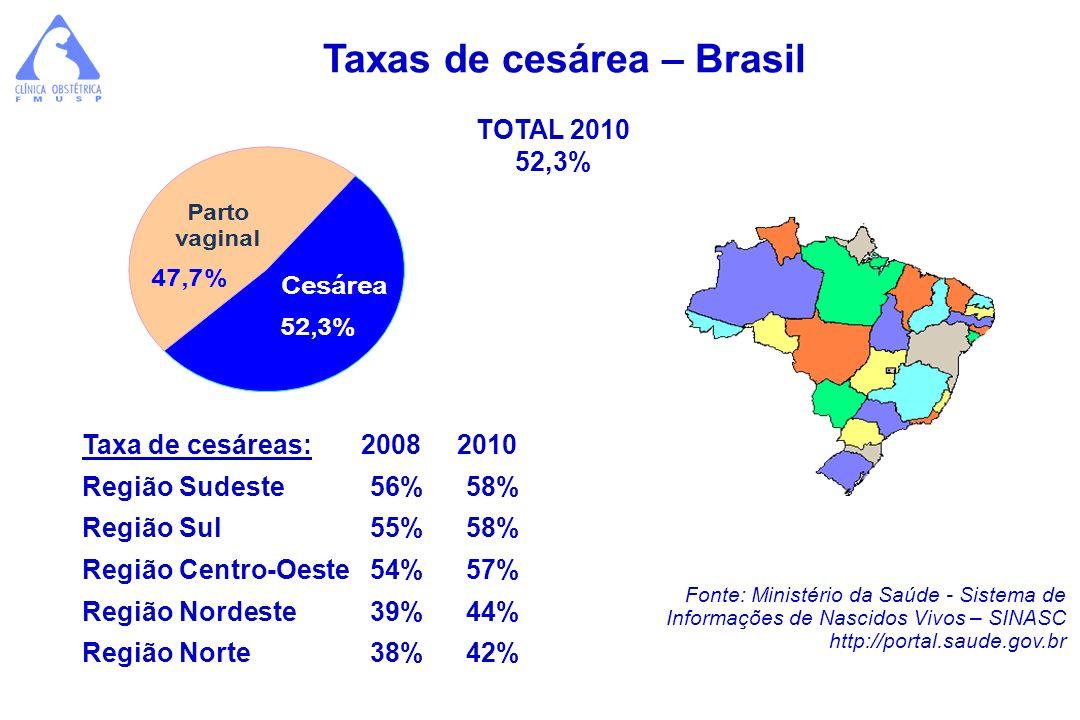 Taxas de cesárea – Brasil