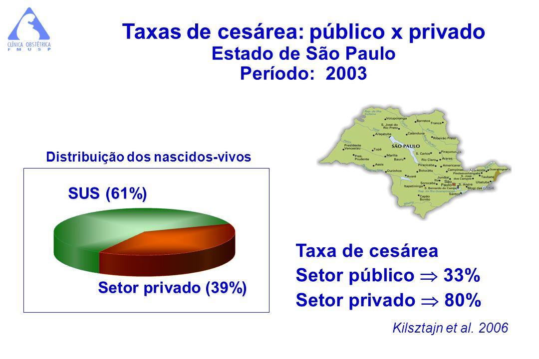 Taxas de cesárea: público x privado