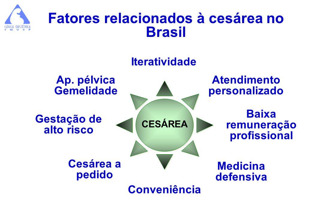 Fatores relacionados à cesárea no Brasil