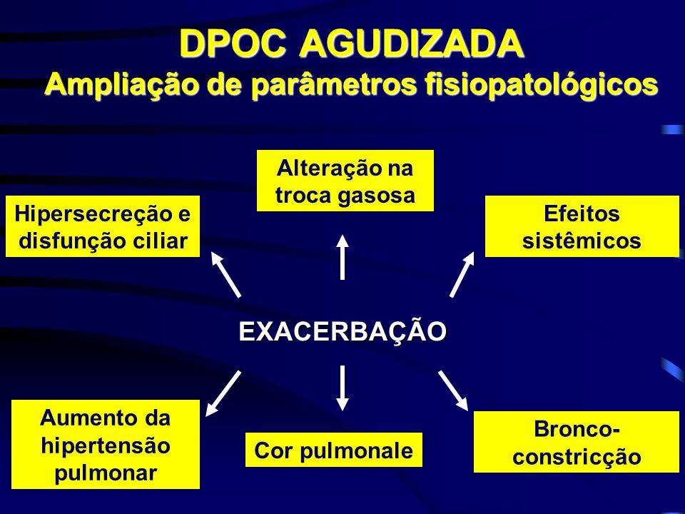 DPOC AGUDIZADA Ampliação de parâmetros fisiopatológicos
