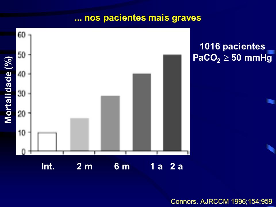 ... nos pacientes mais graves
