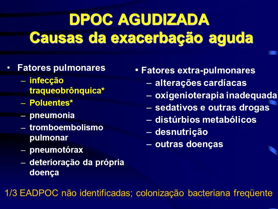 DPOC AGUDIZADA Causas da exacerbação aguda