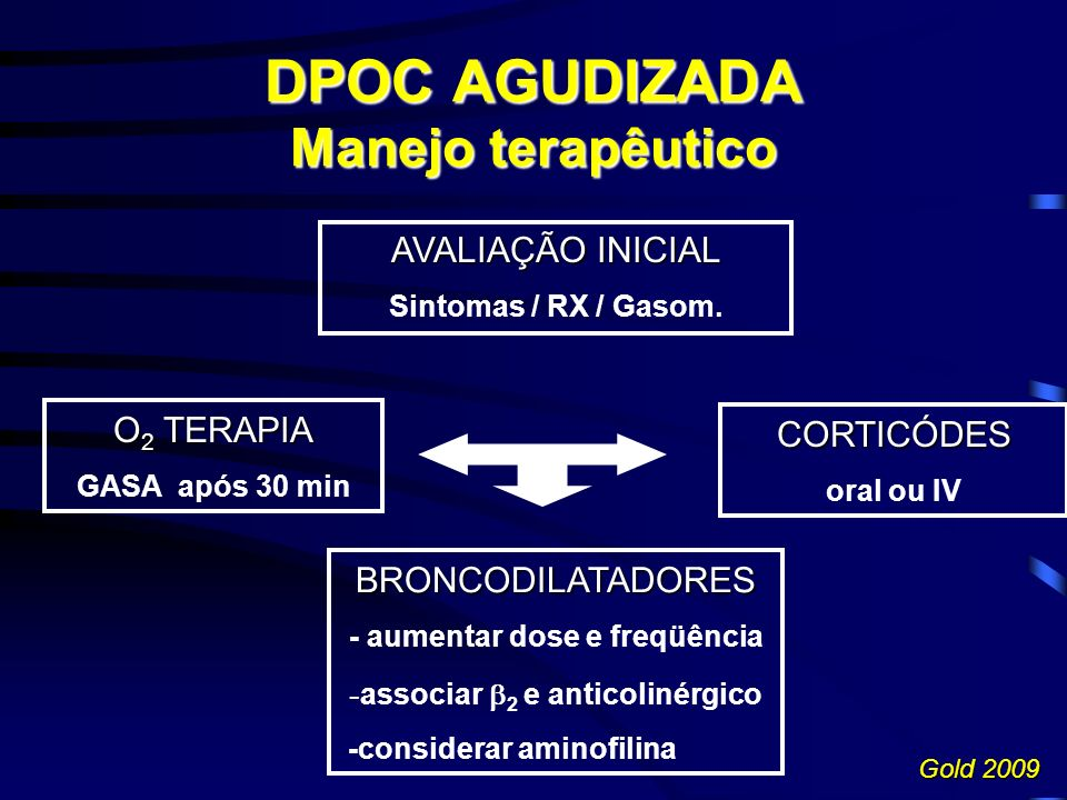 DPOC AGUDIZADA Manejo terapêutico