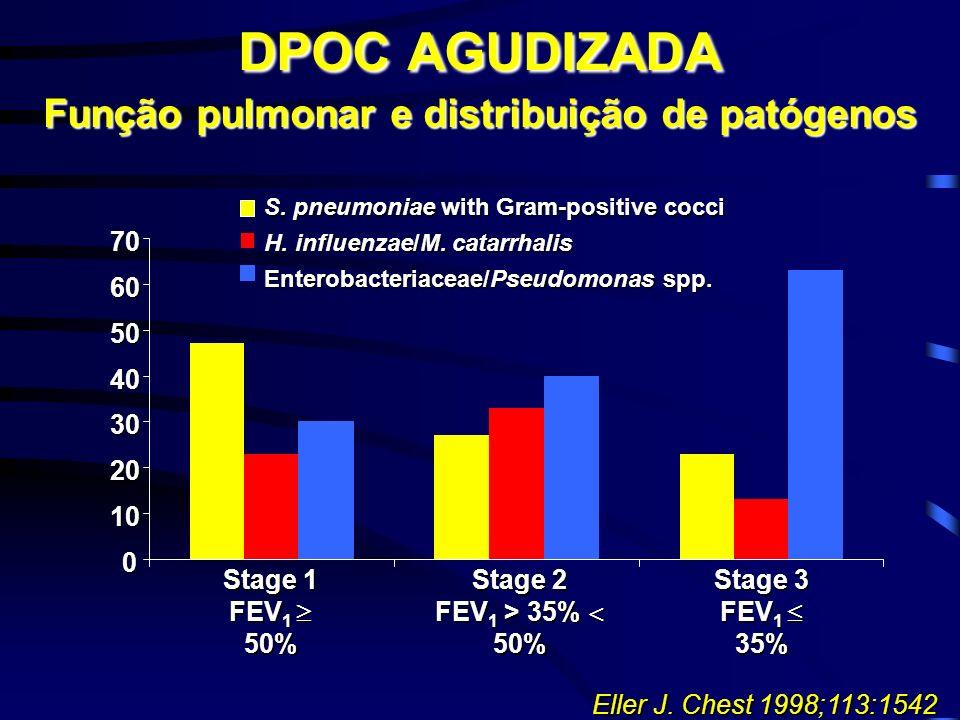 DPOC AGUDIZADA Função pulmonar e distribuição de patógenos