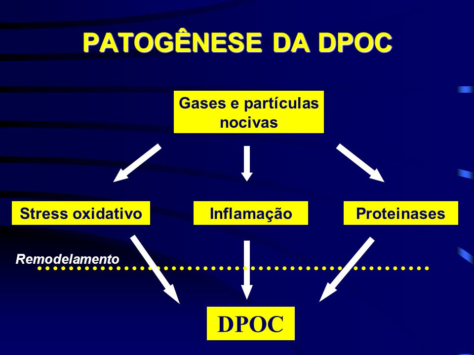 Gases e partículas nocivas