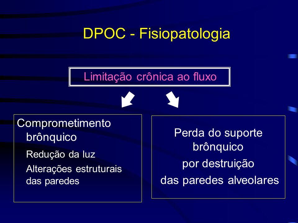DPOC - Fisiopatologia Limitação crônica ao fluxo