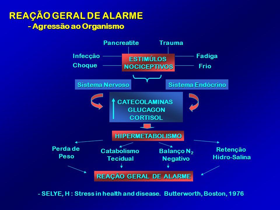 REAÇÃO GERAL DE ALARME - Agressão ao Organismo Pancreatite Trauma