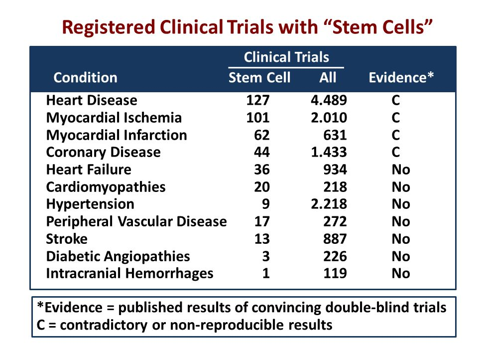 Registered Clinical Trials with Stem Cells
