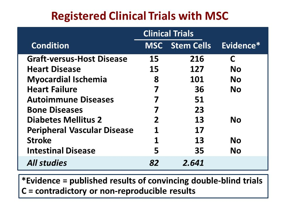 Registered Clinical Trials with MSC