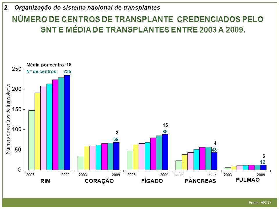 Número de centros de transplante