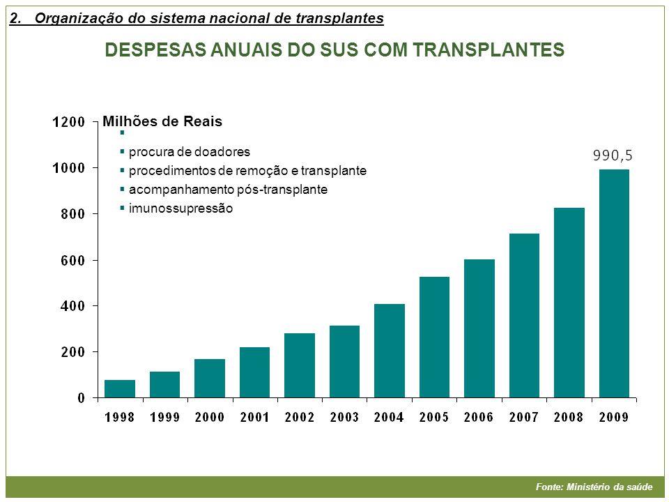 DESPESAS ANUAIS DO SUS COM TRANSPLANTES