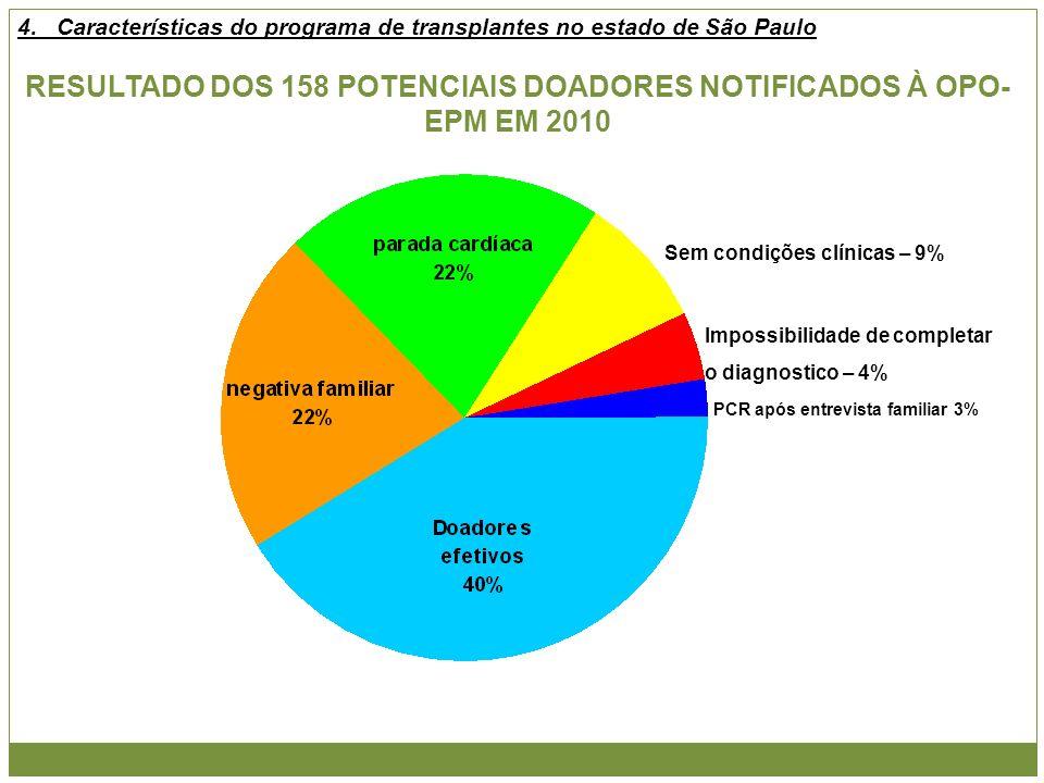 RESULTADO DOS 158 POTENCIAIS DOADORES NOTIFICADOS À OPO- EPM EM 2010