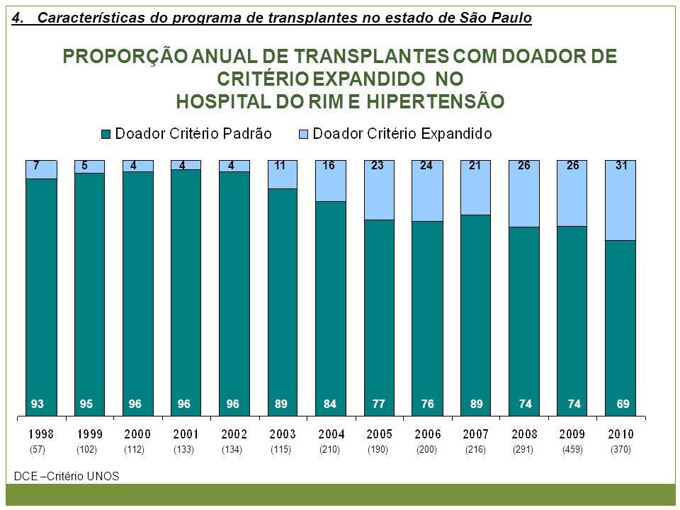 4. Características do programa de transplantes no estado de São Paulo