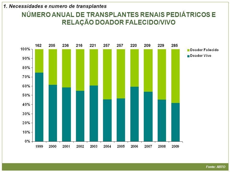 1. Necessidades e numero de transplantes
