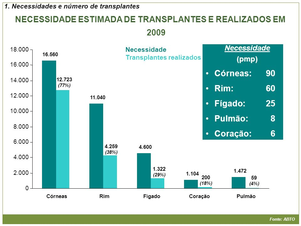 NECESSIDADE ESTIMADA DE TRANSPLANTES E REALIZADOS EM 2009