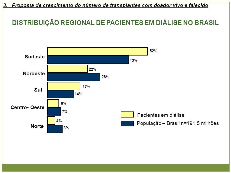 DISTRIBUIÇÃO REGIONAL DE PACIENTES EM DIÁLISE NO BRASIL