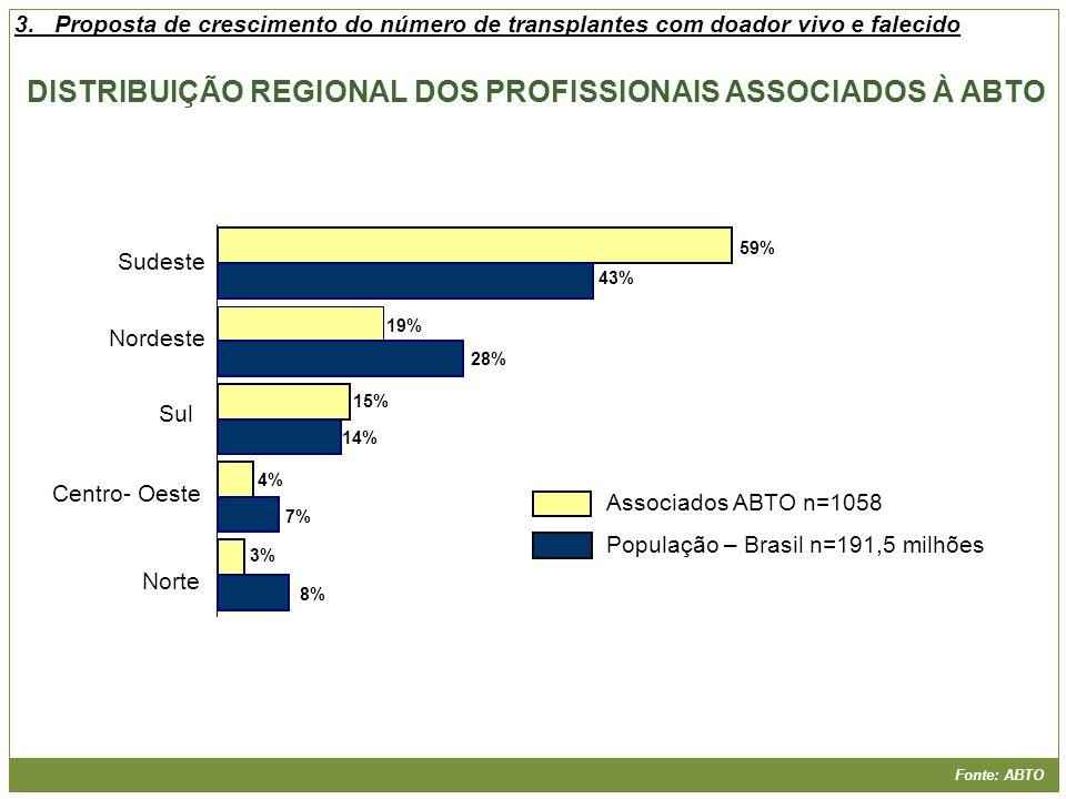 DISTRIBUIÇÃO REGIONAL DOS PROFISSIONAIS ASSOCIADOS À ABTO