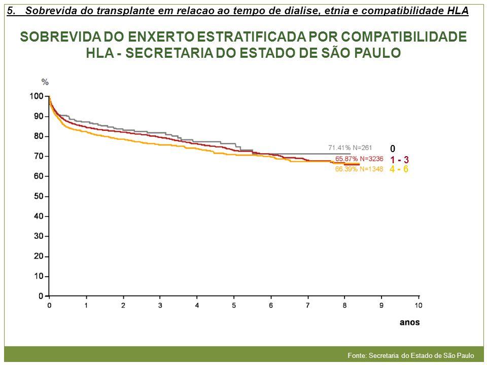 Fonte: Secretaria do Estado de São Paulo