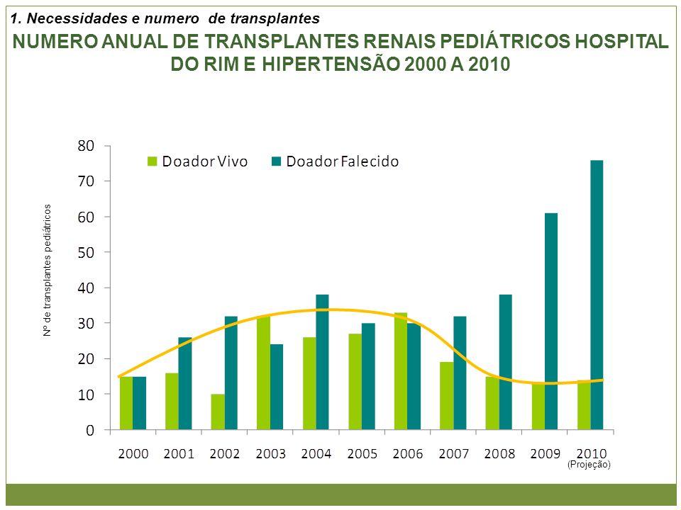 Nº de transplantes pediátricos