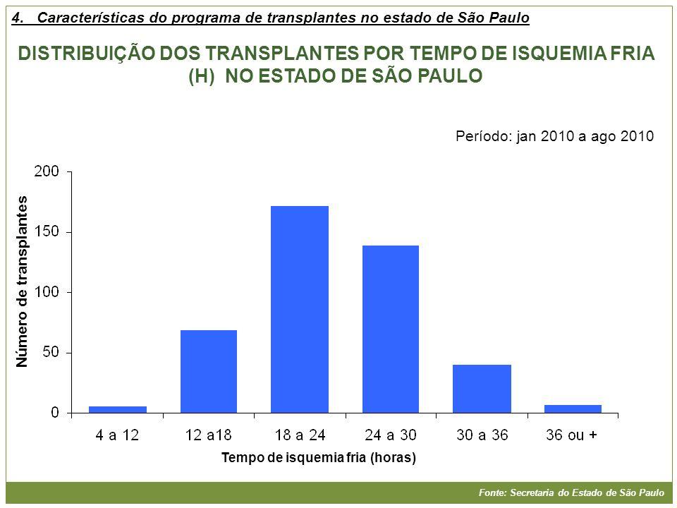 Número de transplantes Tempo de isquemia fria (horas)