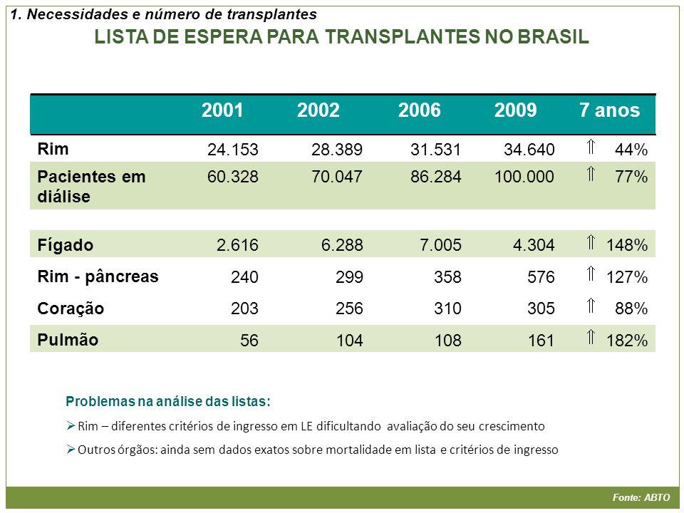 LISTA DE ESPERA PARA TRANSPLANTES NO BRASIL