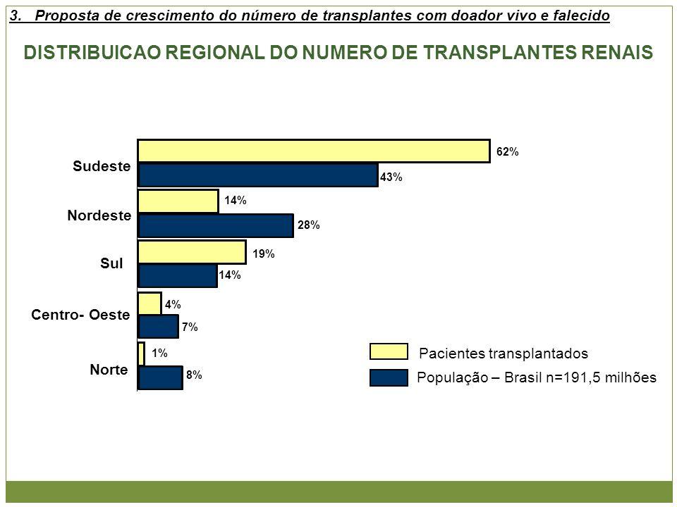 DISTRIBUICAO REGIONAL DO NUMERO DE TRANSPLANTES RENAIS