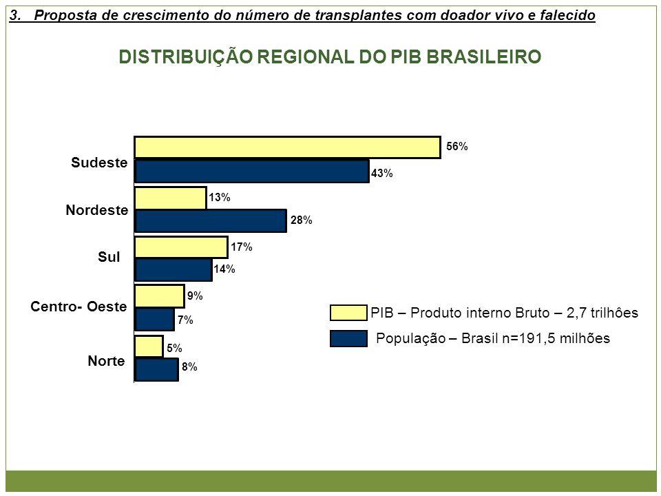 DISTRIBUIÇÃO REGIONAL DO PIB BRASILEIRO