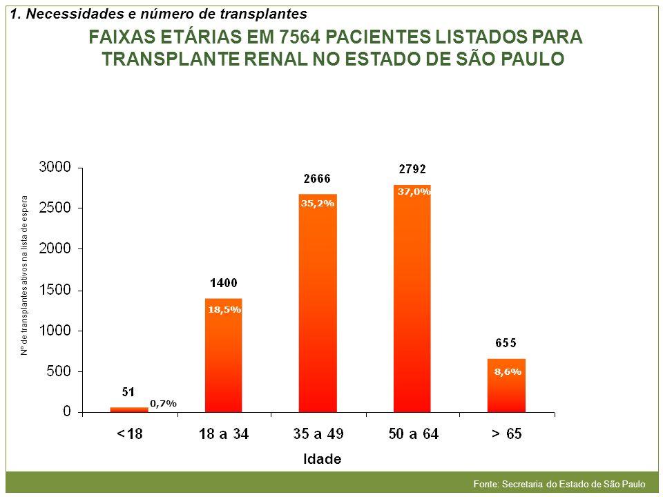 1. Necessidades e número de transplantes