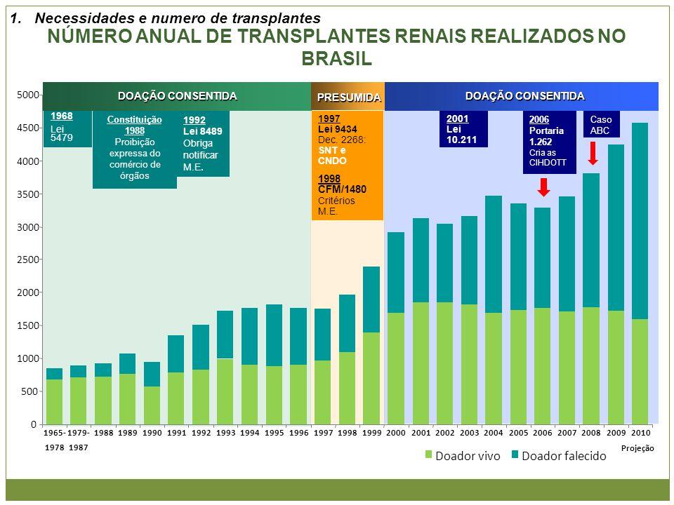 NÚMERO ANUAL DE TRANSPLANTES RENAIS REALIZADOS NO BRASIL