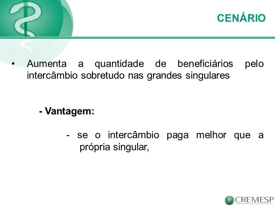CENÁRIO Aumenta a quantidade de beneficiários pelo intercâmbio sobretudo nas grandes singulares. - Vantagem: