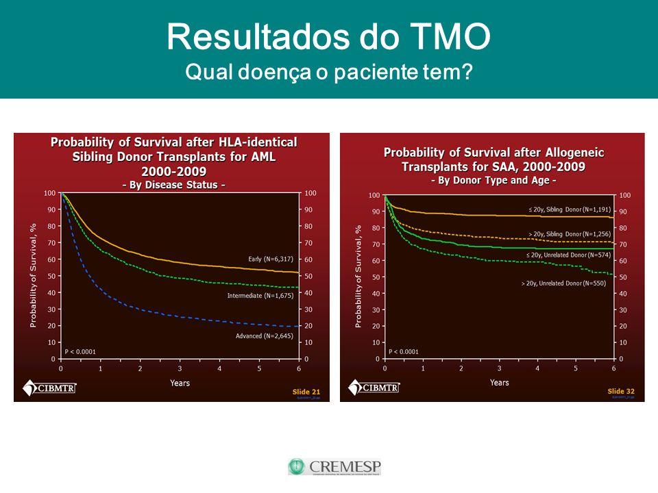 Resultados do TMO Qual doença o paciente tem