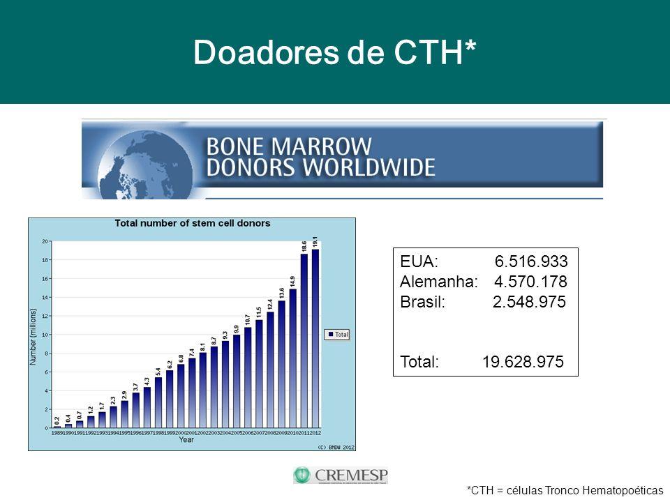 Doadores de CTH* EUA: 6.516.933 Alemanha: 4.570.178 Brasil: 2.548.975