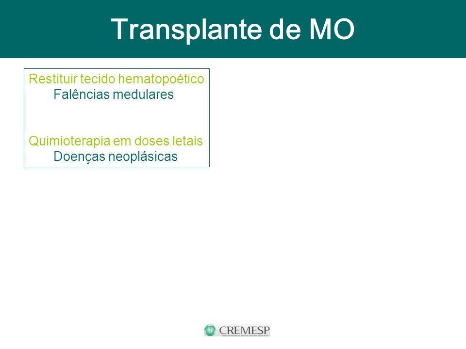 Transplante de MO Restituir tecido hematopoético Falências medulares