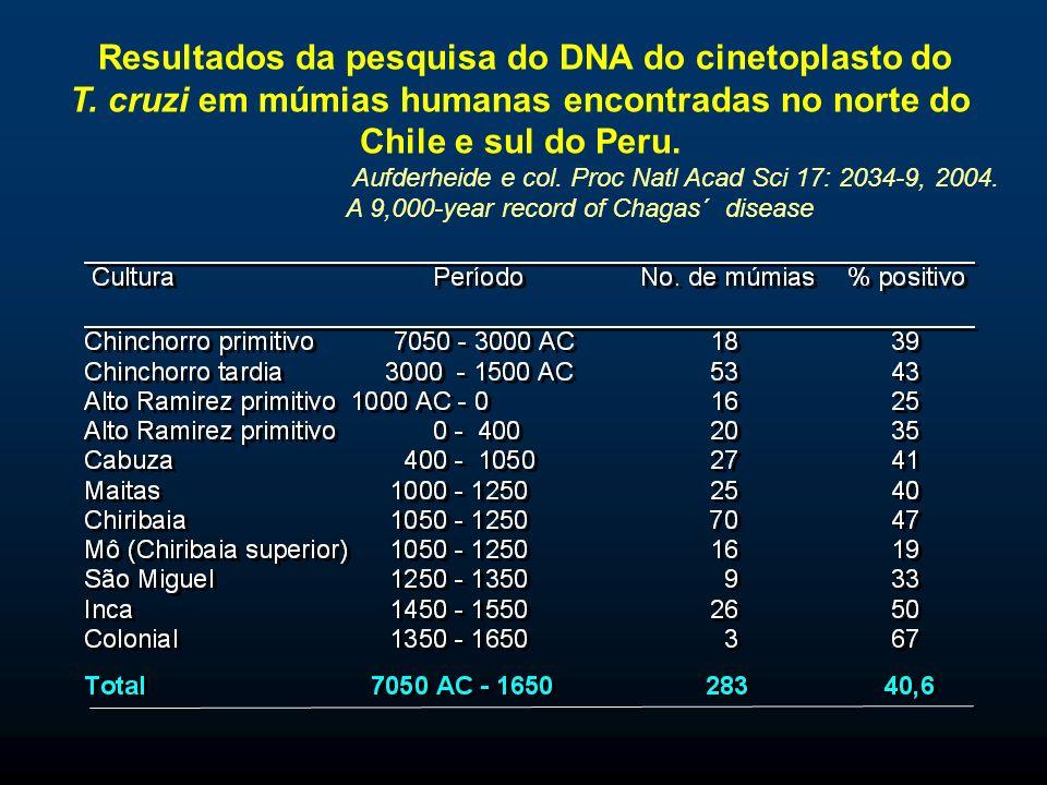 Resultados da pesquisa do DNA do cinetoplasto do T