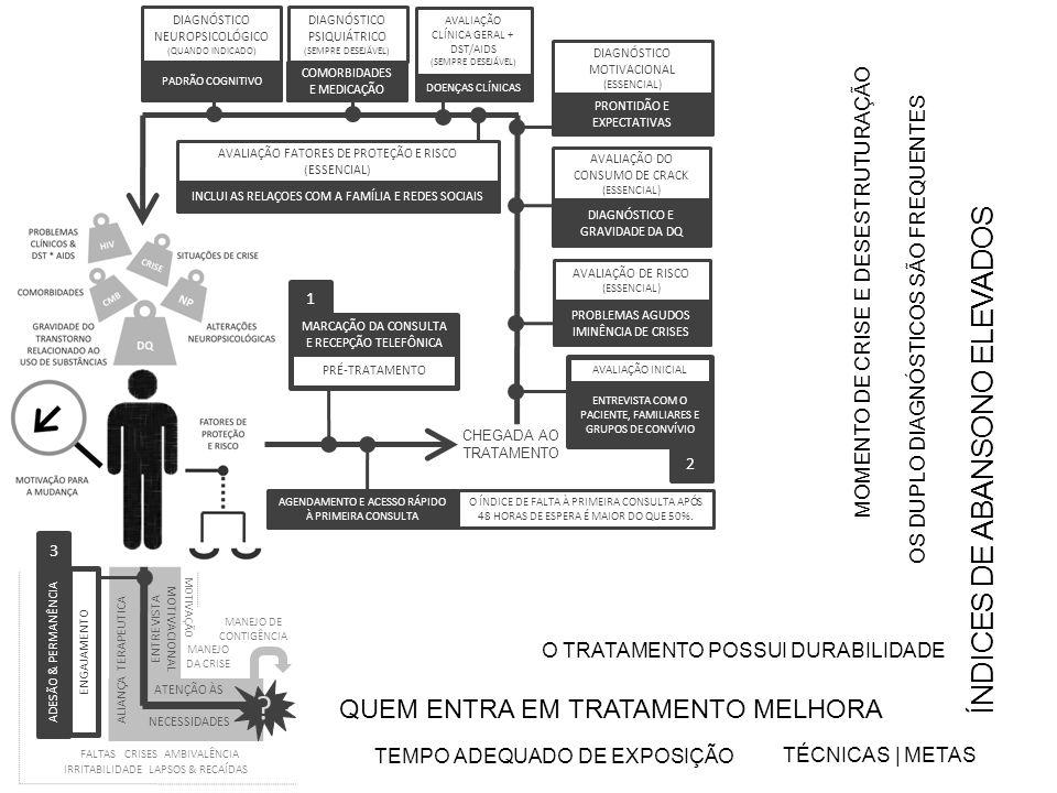 ÍNDICES DE ABANSONO ELEVADOS QUEM ENTRA EM TRATAMENTO MELHORA