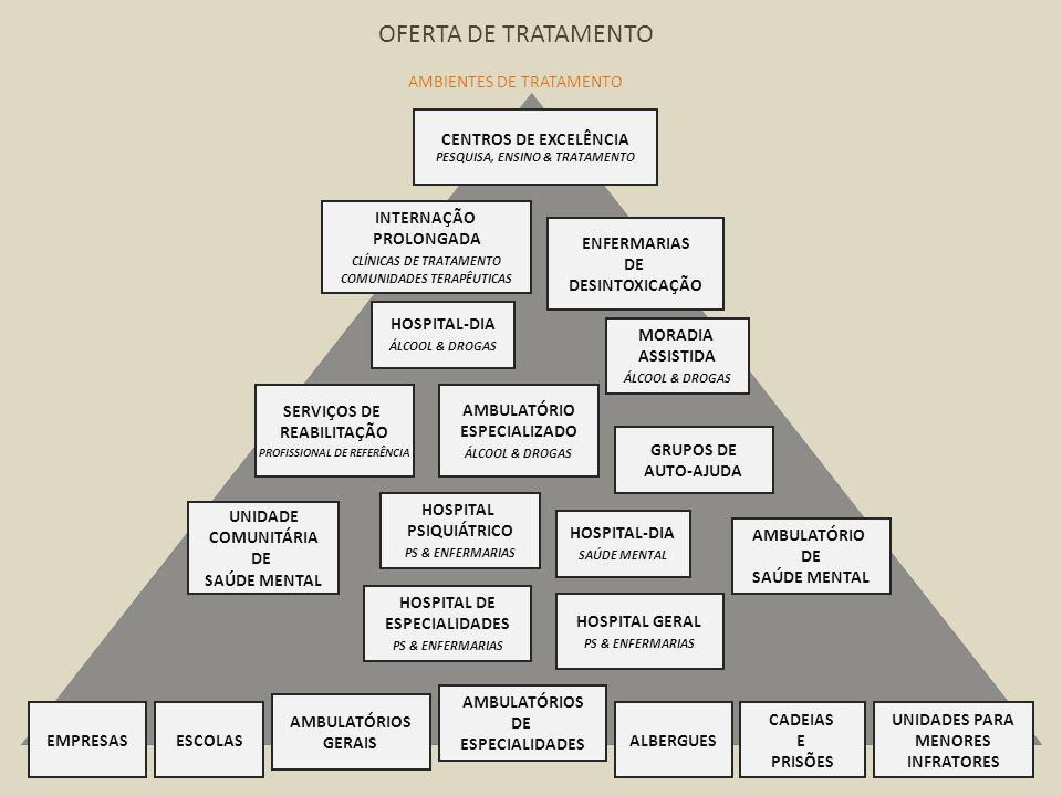 OFERTA DE TRATAMENTO AMBIENTES DE TRATAMENTO CENTROS DE EXCELÊNCIA