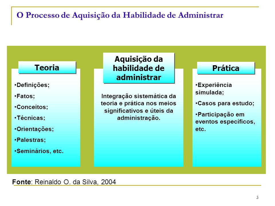 O Processo de Aquisição da Habilidade de Administrar
