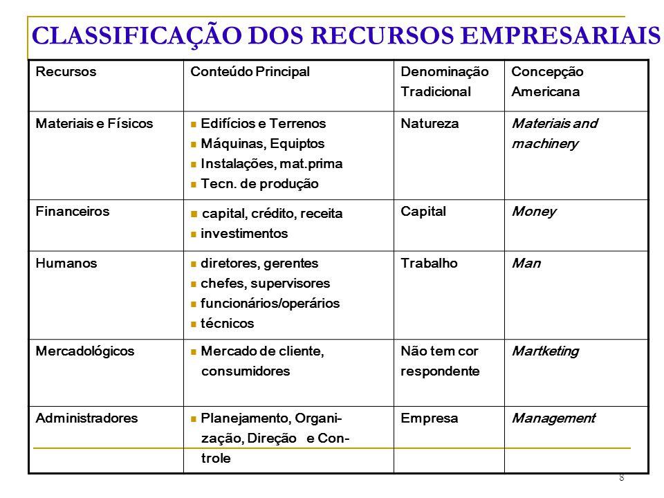 CLASSIFICAÇÃO DOS RECURSOS EMPRESARIAIS