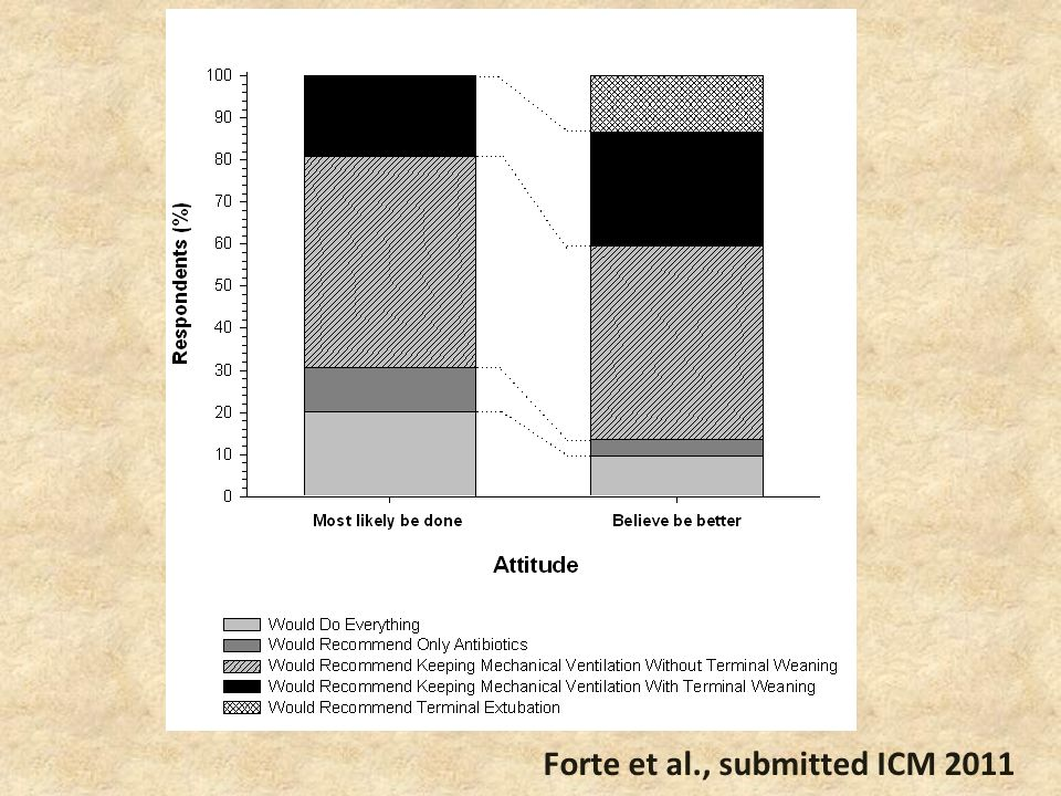 Forte et al., submitted ICM 2011