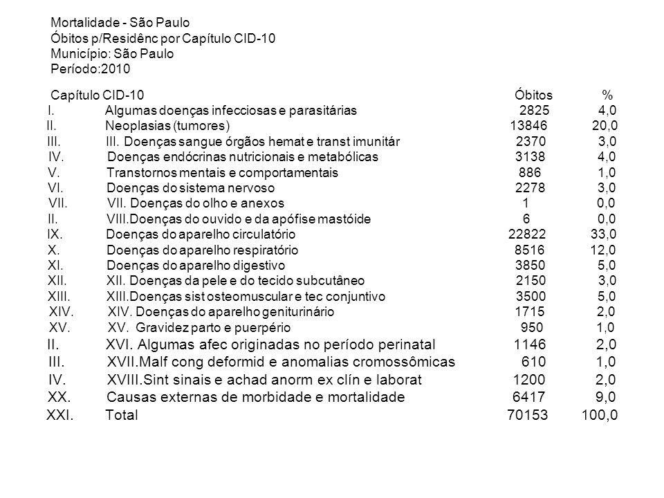 XVI. Algumas afec originadas no período perinatal 1146 2,0