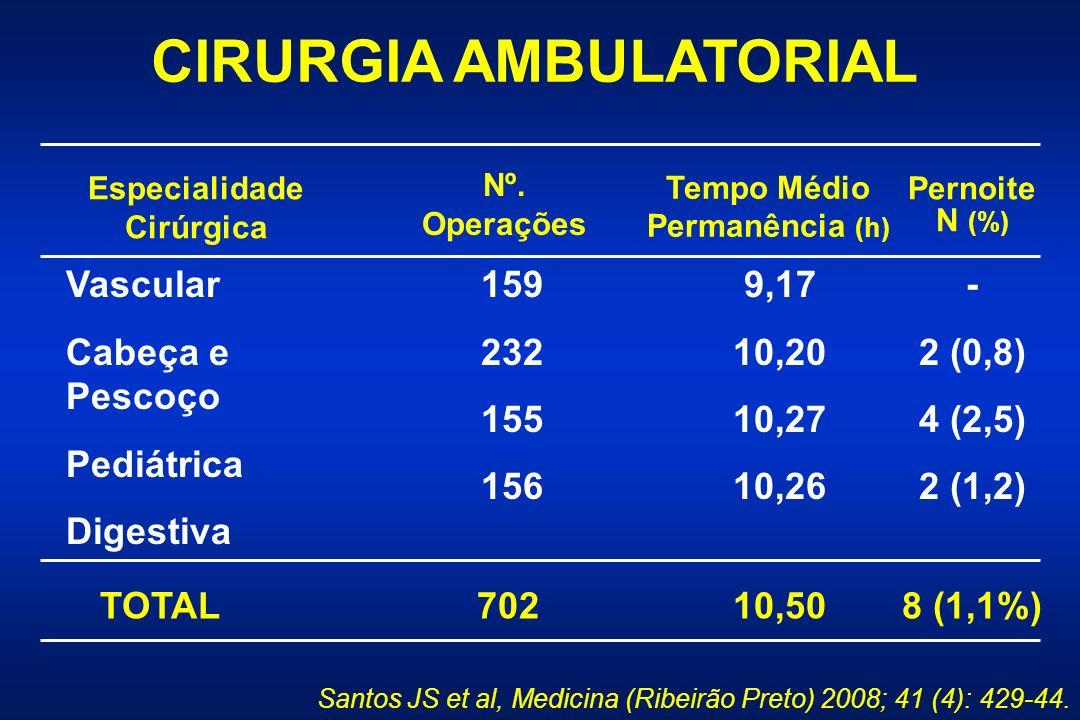 CIRURGIA AMBULATORIAL Especialidade Cirúrgica