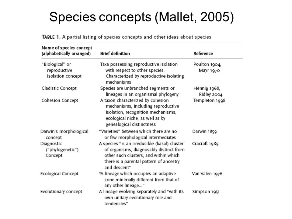 Species concepts (Mallet, 2005)
