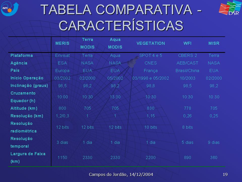 TABELA COMPARATIVA - CARACTERÍSTICAS