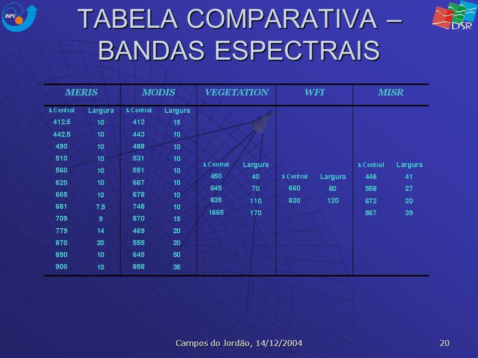 TABELA COMPARATIVA – BANDAS ESPECTRAIS
