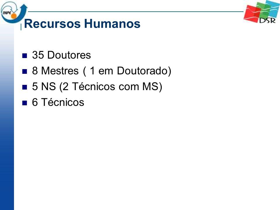 Recursos Humanos 35 Doutores 8 Mestres ( 1 em Doutorado)