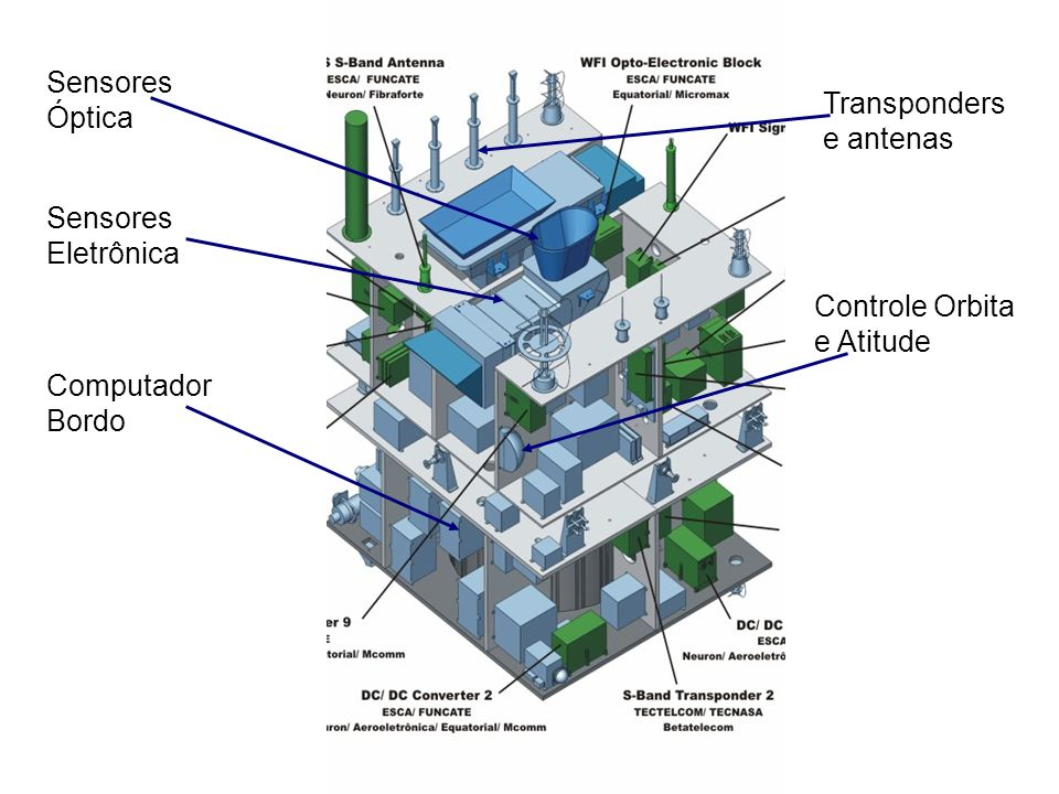 Sensores Óptica. Transponders. e antenas. Sensores. Eletrônica. Controle Orbita. e Atitude. Computador.