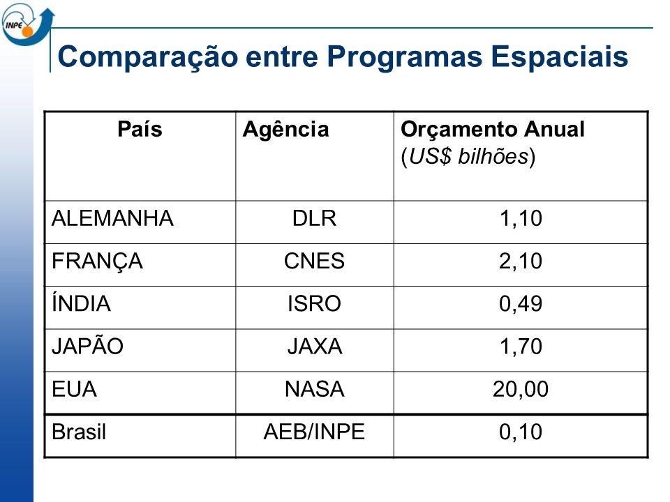 Comparação entre Programas Espaciais